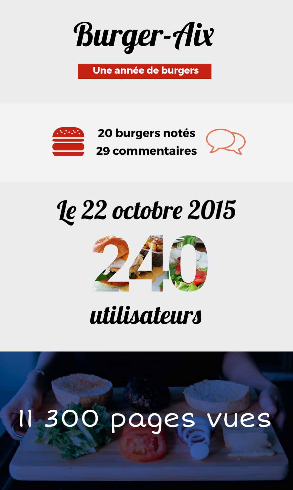 infographie-burger-aix